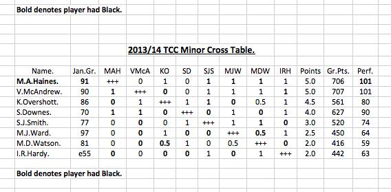 TCC Minor Table